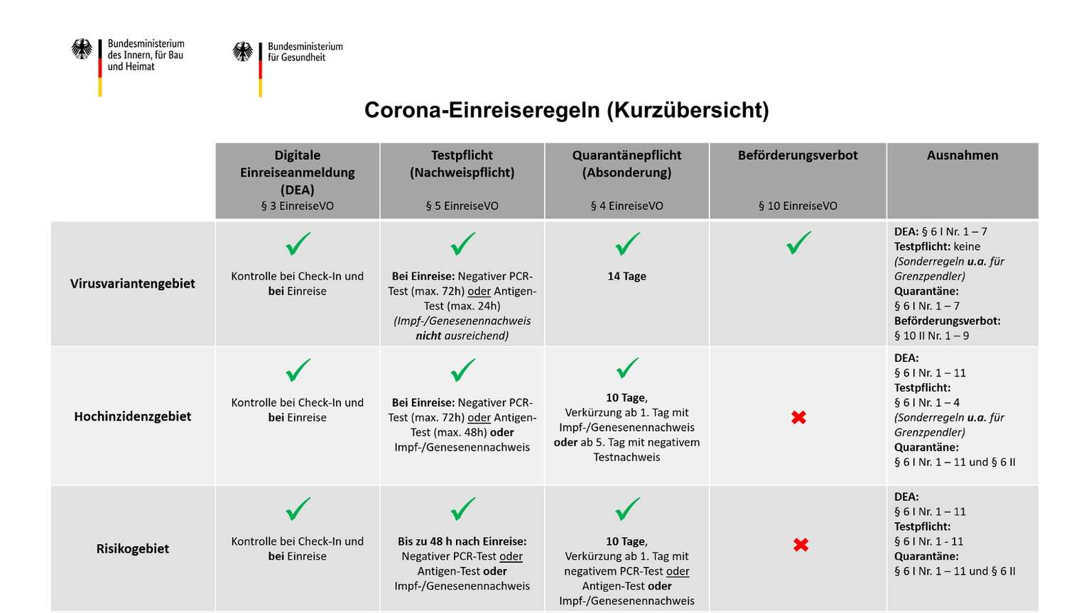 Urlaub 2021: Risikogebiete und Quarantäne - diese Corona ...